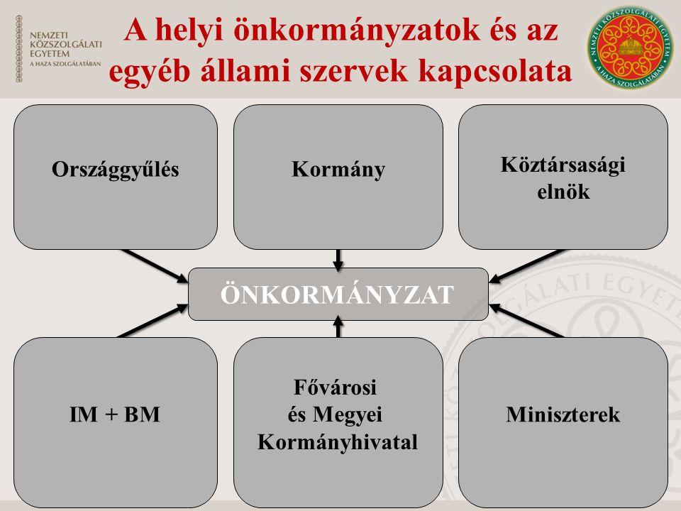 ÖNKORMÁNYZAT A helyi önkormányzatok és az egyéb állami szervek kapcsolata OrszággyűlésKormány Köztársasági elnök IM + BM Fővárosi és Megyei Kormányhiv