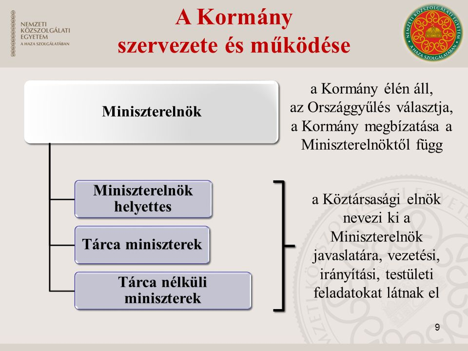 A Kormány szervezete és működése Miniszterelnök Miniszterelnök helyettes Tárca miniszterek Tárca nélküli miniszterek a Kormány élén áll, az Országgyűl