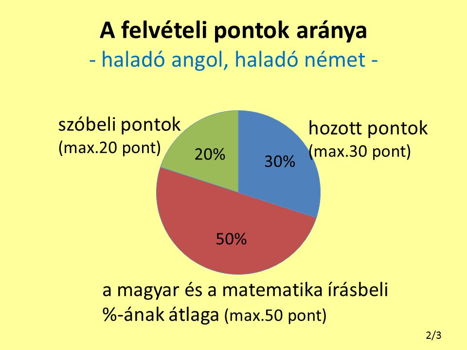 A felvételi pontok aránya - haladó angol, haladó német - 2/3 a magyar és a matematika írásbeli %-ának átlaga (max.50 pont) hozott pontok (max.30 pont) szóbeli pontok (max.20 pont)