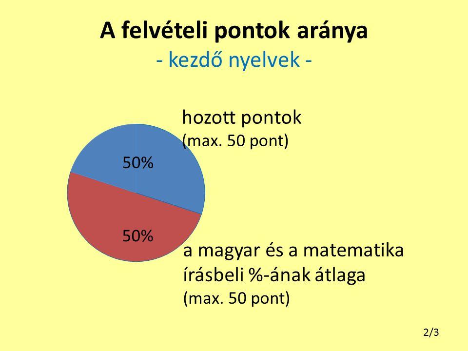 A felvételi pontok aránya - kezdő nyelvek - a magyar és a matematika írásbeli %-ának átlaga (max. 50 pont) hozott pontok (max. 50 pont) 2/3