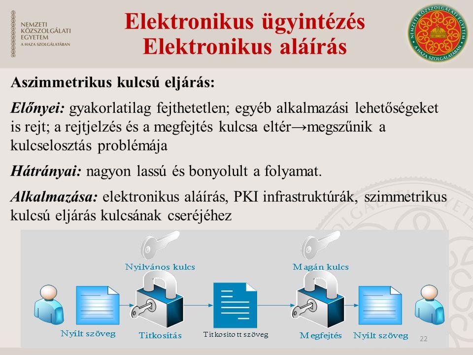 Elektronikus ügyintézés Elektronikus aláírás Aszimmetrikus kulcsú eljárás: Előnyei: gyakorlatilag fejthetetlen; egyéb alkalmazási lehetőségeket is rej