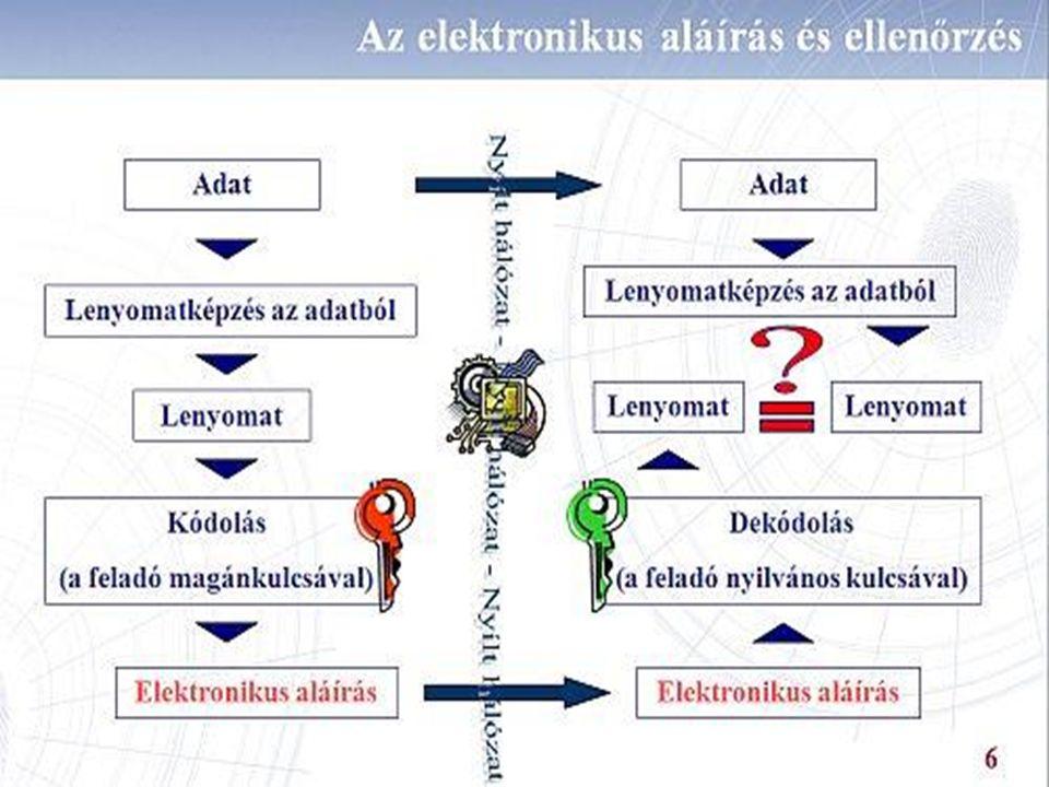 Elektronikus ügyintézés Elektronikus aláírás Ügyintézés elektronikus aláírással Alapelvek: Csak valódi névre kiállított elektronikus aláírás használható.