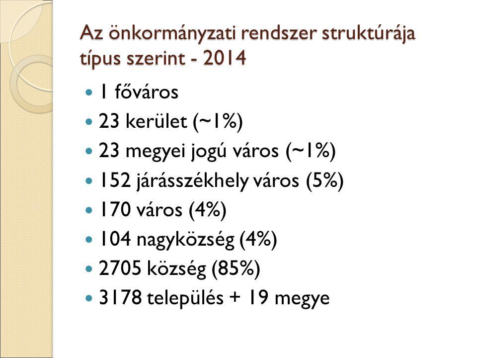 Az önkormányzati rendszer struktúrája típus szerint - 2014 1 főváros 23 kerület (~1%) 23 megyei jogú város (~1%) 152 járásszékhely város (5%) 170 váro