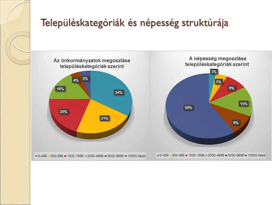 Településkategóriák és népesség struktúrája