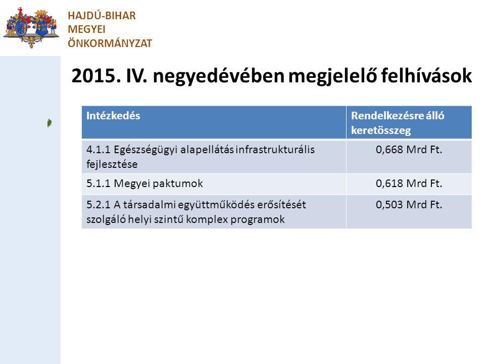 2015. IV. negyedévében megjelelő felhívások HAJDÚ-BIHAR MEGYEI ÖNKORMÁNYZAT IntézkedésRendelkezésre álló keretösszeg 4.1.1 Egészségügyi alapellátás in