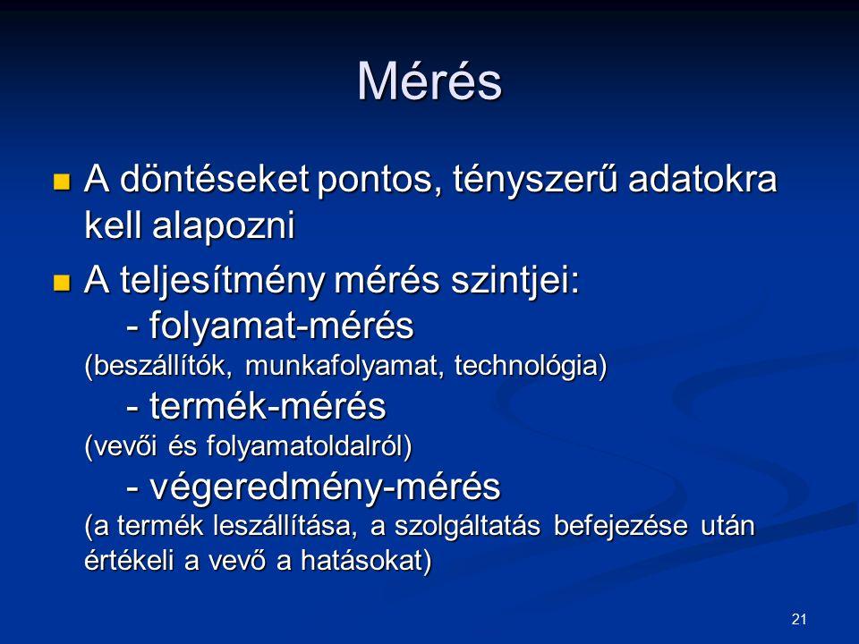 21 Mérés A döntéseket pontos, tényszerű adatokra kell alapozni A döntéseket pontos, tényszerű adatokra kell alapozni A teljesítmény mérés szintjei: - folyamat-mérés (beszállítók, munkafolyamat, technológia) - termék-mérés (vevői és folyamatoldalról) - végeredmény-mérés (a termék leszállítása, a szolgáltatás befejezése után értékeli a vevő a hatásokat) A teljesítmény mérés szintjei: - folyamat-mérés (beszállítók, munkafolyamat, technológia) - termék-mérés (vevői és folyamatoldalról) - végeredmény-mérés (a termék leszállítása, a szolgáltatás befejezése után értékeli a vevő a hatásokat)