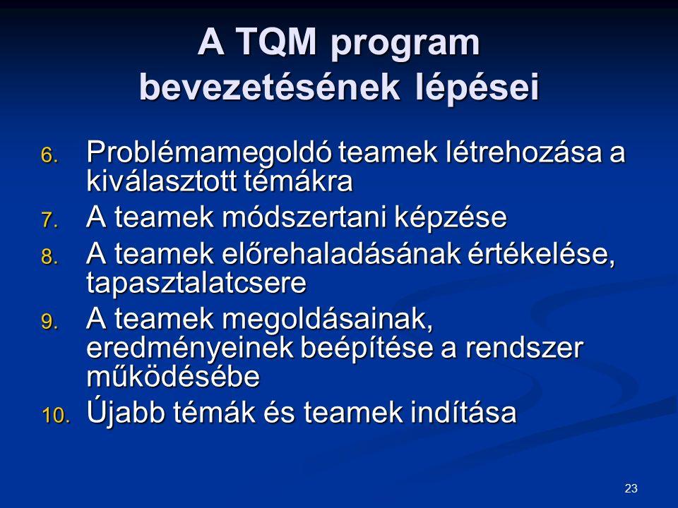 23 A TQM program bevezetésének lépései 6. Problémamegoldó teamek létrehozása a kiválasztott témákra 7. A teamek módszertani képzése 8. A teamek előreh