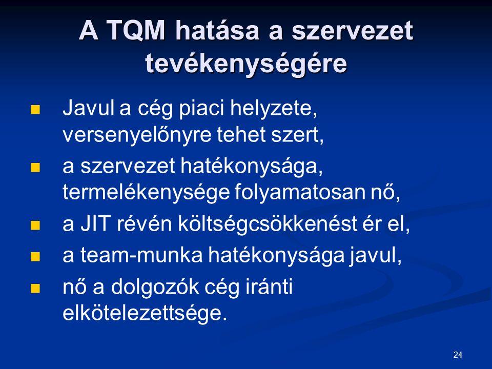 24 A TQM hatása a szervezet tevékenységére Javul a cég piaci helyzete, versenyelőnyre tehet szert, a szervezet hatékonysága, termelékenysége folyamatosan nő, a JIT révén költségcsökkenést ér el, a team-munka hatékonysága javul, nő a dolgozók cég iránti elkötelezettsége.