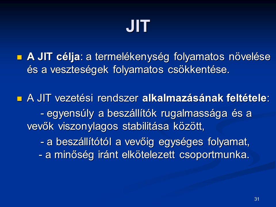 31 JIT A JIT célja: a termelékenység folyamatos növelése és a veszteségek folyamatos csökkentése. A JIT célja: a termelékenység folyamatos növelése és