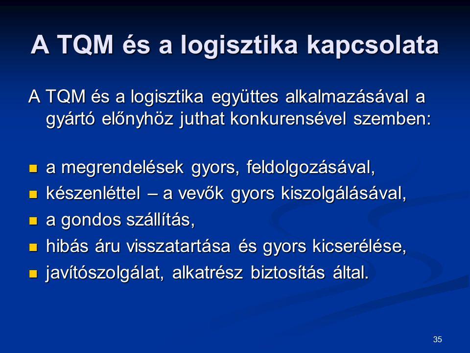 35 A TQM és a logisztika kapcsolata A TQM és a logisztika együttes alkalmazásával a gyártó előnyhöz juthat konkurensével szemben: a megrendelések gyors, feldolgozásával, a megrendelések gyors, feldolgozásával, készenléttel – a vevők gyors kiszolgálásával, készenléttel – a vevők gyors kiszolgálásával, a gondos szállítás, a gondos szállítás, hibás áru visszatartása és gyors kicserélése, hibás áru visszatartása és gyors kicserélése, javítószolgálat, alkatrész biztosítás által.