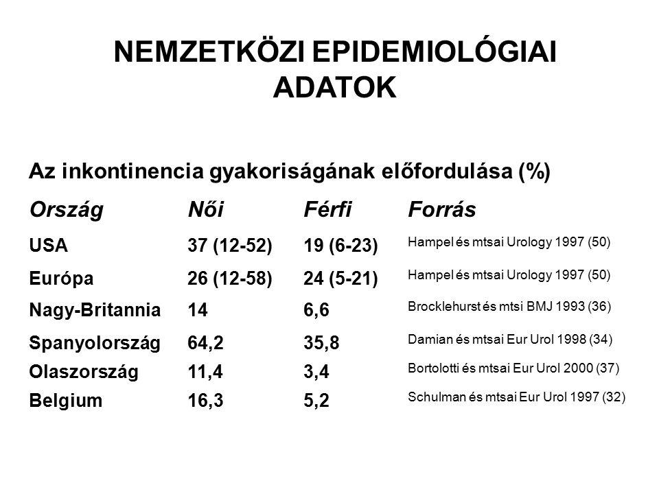 NEMZETKÖZI EPIDEMIOLÓGIAI ADATOK Az inkontinencia gyakoriságának előfordulása (%) OrszágNőiFérfiForrás USA37 (12-52)19 (6-23) Hampel és mtsai Urology 1997 (50) Európa26 (12-58)24 (5-21) Hampel és mtsai Urology 1997 (50) Nagy-Britannia146,6 Brocklehurst és mtsi BMJ 1993 (36) Spanyolország64,235,8 Damian és mtsai Eur Urol 1998 (34) Olaszország11,43,4 Bortolotti és mtsai Eur Urol 2000 (37) Belgium16,35,2 Schulman és mtsai Eur Urol 1997 (32)