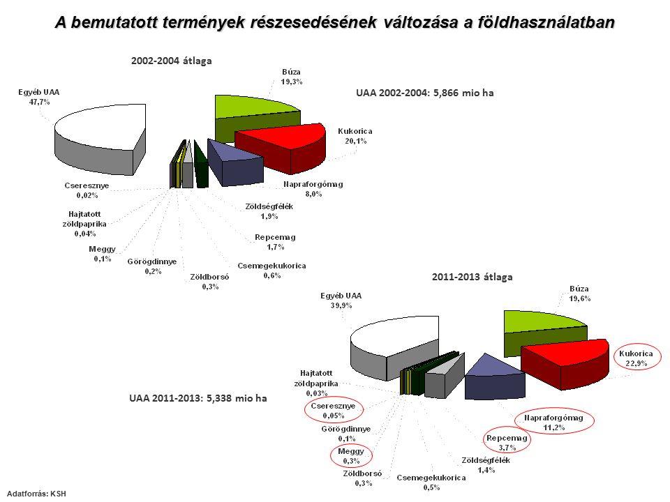 Adatforrás: KSH 2002-2004 átlaga 2011-2013 átlaga UAA 2011-2013: 5,338 mio ha UAA 2002-2004: 5,866 mio ha A bemutatott termények részesedésének változása a földhasználatban