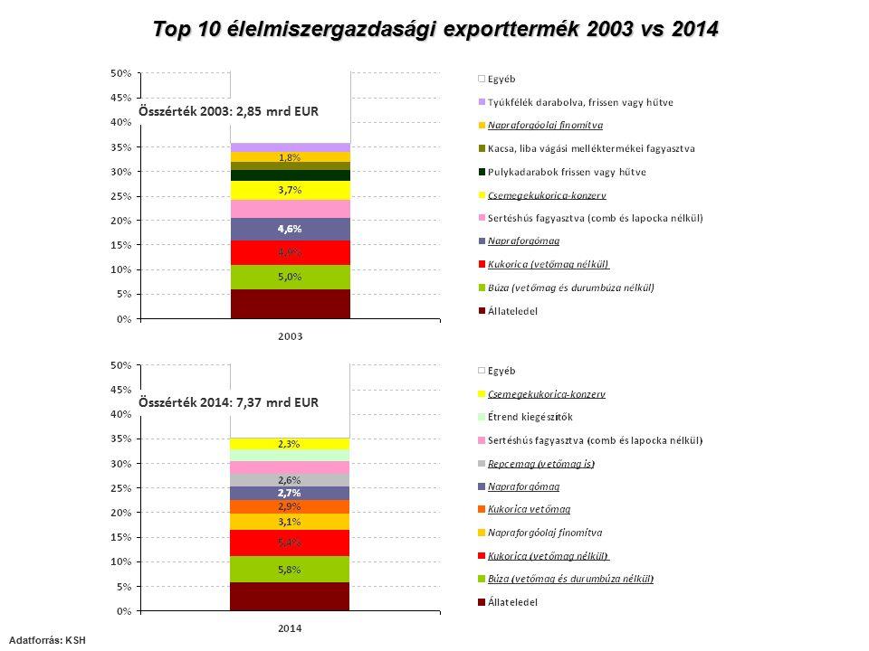 Top 10 élelmiszergazdasági exporttermék 2003 vs 2014 Összérték 2014: 7,37 mrd EUR Összérték 2003: 2,85 mrd EUR
