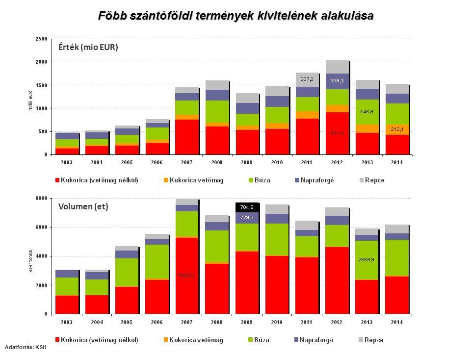 Főbb szántóföldi termények kivitelének alakulása Adatforrás: KSH Érték (mio EUR) Volumen (et)