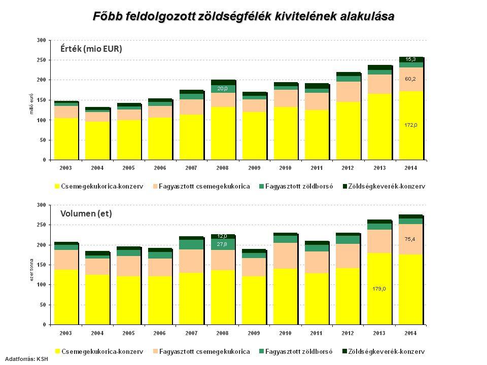 Főbb feldolgozott zöldségfélék kivitelének alakulása Érték (mio EUR) Volumen (et) Adatforrás: KSH