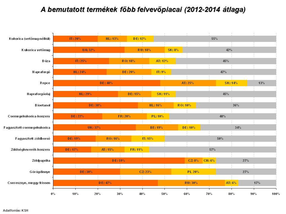Kukorica Napraforgó Búza Repce Költség- és jövedelemviszonyok I.
