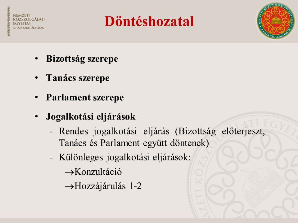 Döntéshozatal Bizottság szerepe Tanács szerepe Parlament szerepe Jogalkotási eljárások -Rendes jogalkotási eljárás (Bizottság előterjeszt, Tanács és P