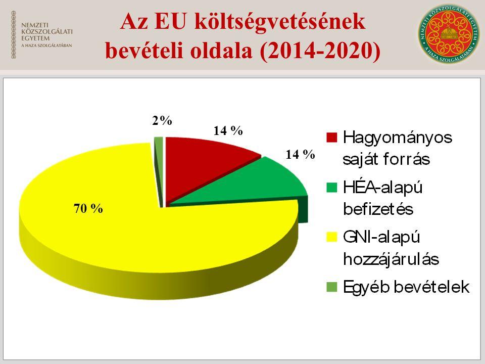 Az EU költségvetésének bevételi oldala (2014-2020) 14 % 70 % 2% 14 %