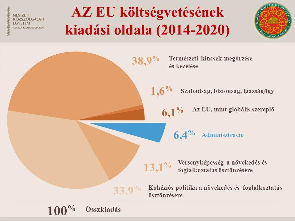 AZ EU költségvetésének kiadási oldala (2014-2020) 38,9 % Természeti kincsek megőrzése és kezelése 1,6 % Szabadság, biztonság, igazságügy 6,1 % Az EU,