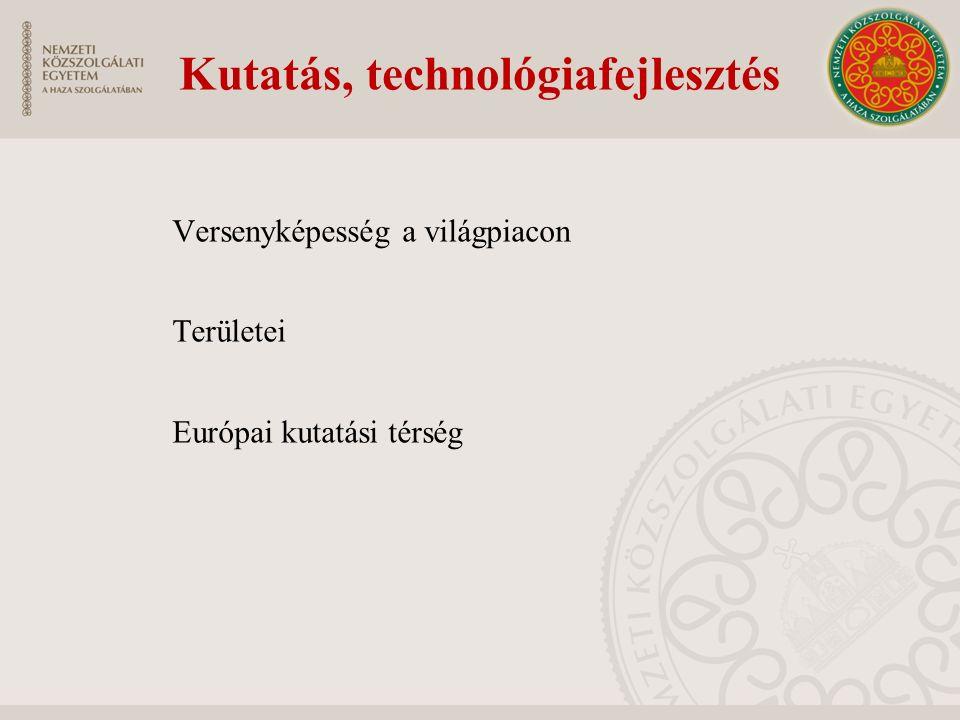 Kutatás, technológiafejlesztés Versenyképesség a világpiacon Területei Európai kutatási térség