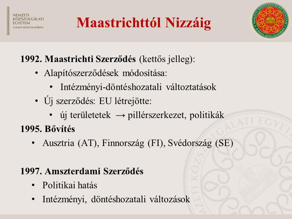 Maastrichttól Nizzáig 1992. Maastrichti Szerződés (kettős jelleg): Alapítószerződések módosítása: Intézményi-döntéshozatali változtatások Új szerződés