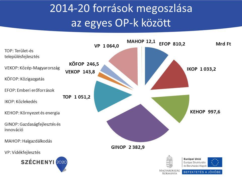 2014-20 források megoszlása az egyes OP-k között TOP: Terület-és településfejlesztés VEKOP: Közép-Magyarország KÖFOP: Közigazgatás EFOP: Emberi erőforrások IKOP: Közlekedés KEHOP: Környezet és energia GINOP: Gazdaságfejlesztés és innováció MAHOP: Halgazdálkodás VP: Vidékfejlesztés