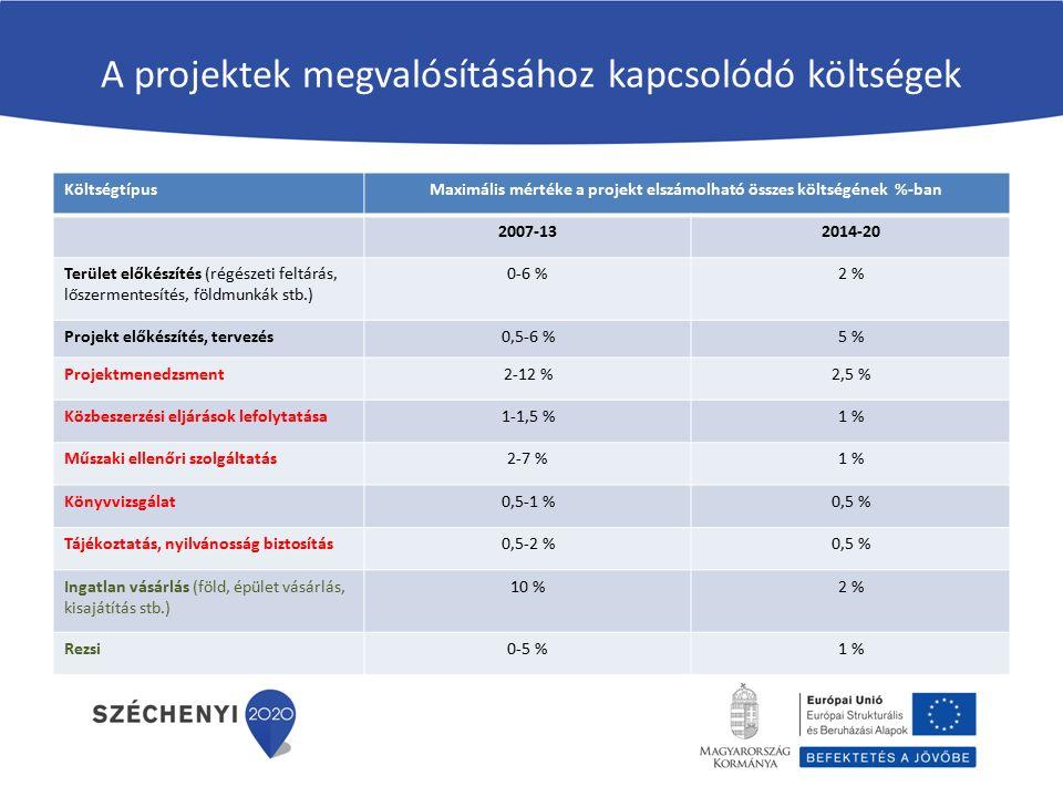 A projektek megvalósításához kapcsolódó költségek KöltségtípusMaximális mértéke a projekt elszámolható összes költségének %-ban 2007-132014-20 Terület előkészítés (régészeti feltárás, lőszermentesítés, földmunkák stb.) 0-6 %2 % Projekt előkészítés, tervezés0,5-6 %5 % Projektmenedzsment2-12 %2,5 % Közbeszerzési eljárások lefolytatása1-1,5 %1 % Műszaki ellenőri szolgáltatás2-7 %1 % Könyvvizsgálat0,5-1 %0,5 % Tájékoztatás, nyilvánosság biztosítás0,5-2 %0,5 % Ingatlan vásárlás (föld, épület vásárlás, kisajátítás stb.) 10 %2 % Rezsi0-5 %1 %