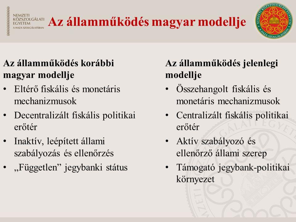 """Az államműködés korábbi magyar modellje Eltérő fiskális és monetáris mechanizmusok Decentralizált fiskális politikai erőtér Inaktív, leépített állami szabályozás és ellenőrzés """"Független jegybanki státus Az államműködés jelenlegi modellje Összehangolt fiskális és monetáris mechanizmusok Centralizált fiskális politikai erőtér Aktív szabályozó és ellenőrző állami szerep Támogató jegybank-politikai környezet Az államműködés magyar modellje"""
