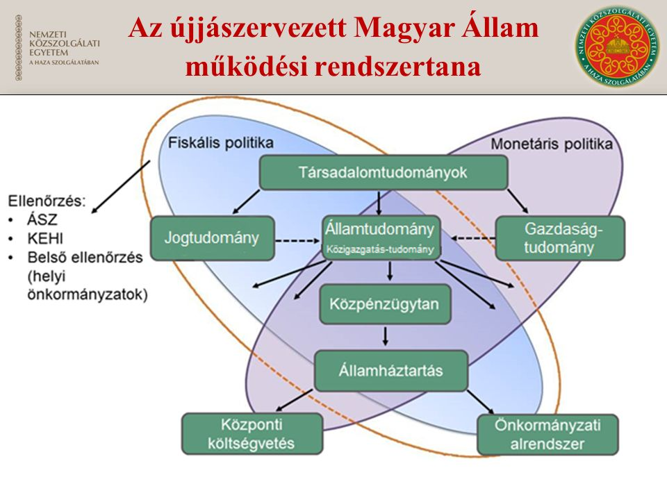 Az állam különleges gazdasági szereplő: Célja a közfeladatok minél színvonalasabb, de hatékony és gazdaságos ellátása.