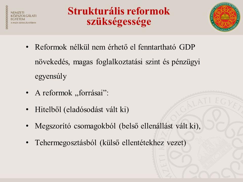 """Reformok nélkül nem érhető el fenntartható GDP növekedés, magas foglalkoztatási szint és pénzügyi egyensúly A reformok """"forrásai : Hitelből (eladósodást vált ki) Megszorító csomagokból (belső ellenállást vált ki), Tehermegosztásból (külső ellentétekhez vezet) Strukturális reformok szükségessége"""