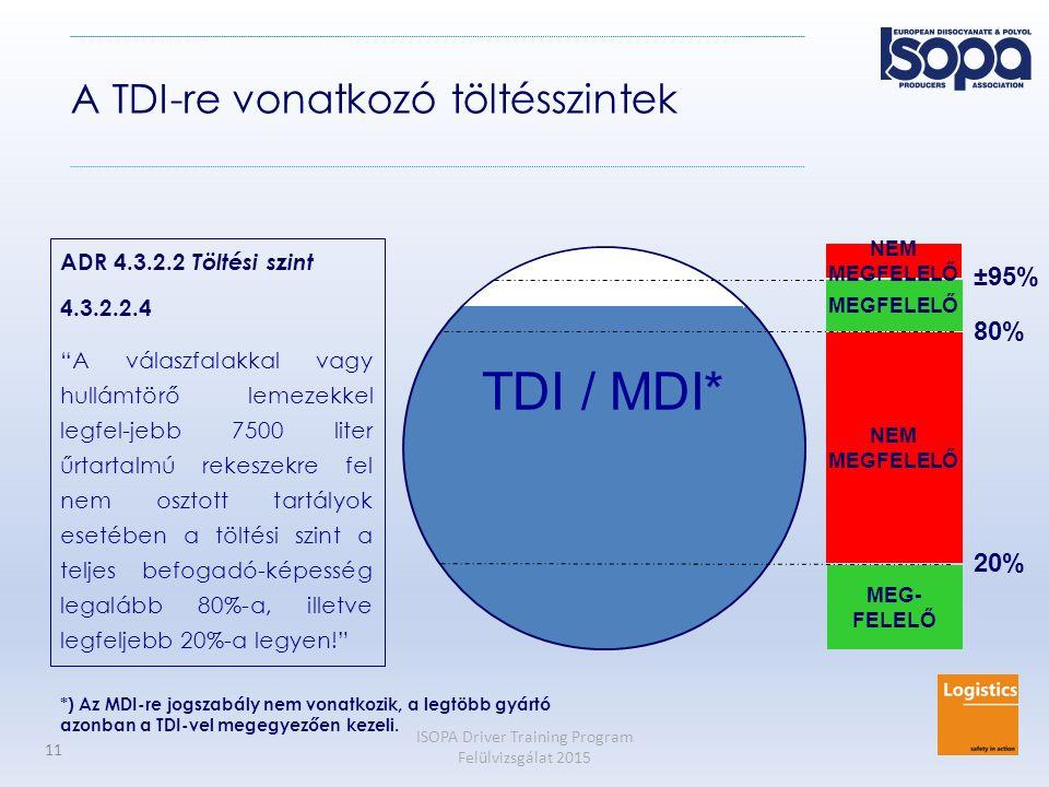 ISOPA Driver Training Program Felülvizsgálat 2015 11 TDI / MDI* 20% 80% ±95% MEG- FELELŐ NEM MEGFELELŐ NEM MEGFELELŐ ADR 4.3.2.2 Töltési szint 4.3.2.2