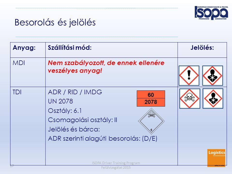 ISOPA Driver Training Program Felülvizsgálat 2015 17 Besorolás és jelölés Anyag:Szállítási mód:Jelölés: MDI Nem szabályozott, de ennek ellenére veszél