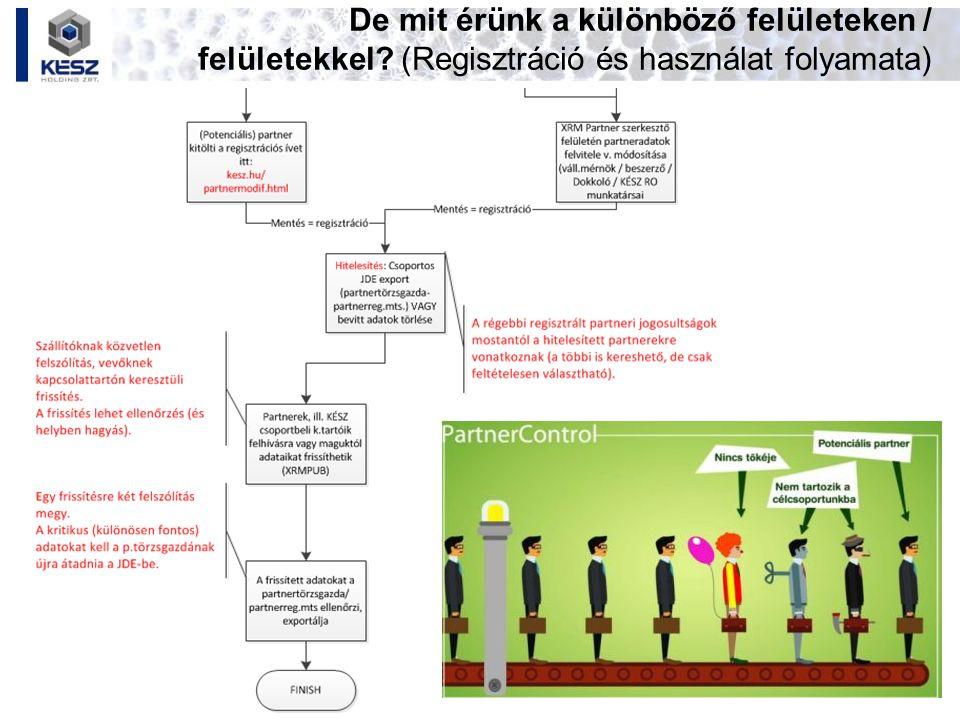 Az XRM felépítése, nézetei A vevő- és szállítókezelési alapfunkciók a Partner modul (legördülő menü, ill.