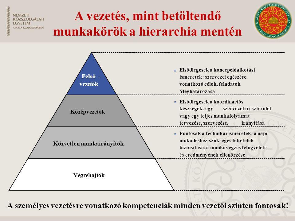 A vezetés, mint betöltendő munkakörök a hierarchia mentén A személyes vezetésre vonatkozó kompetenciák minden vezetői szinten fontosak! Felső- vezetők