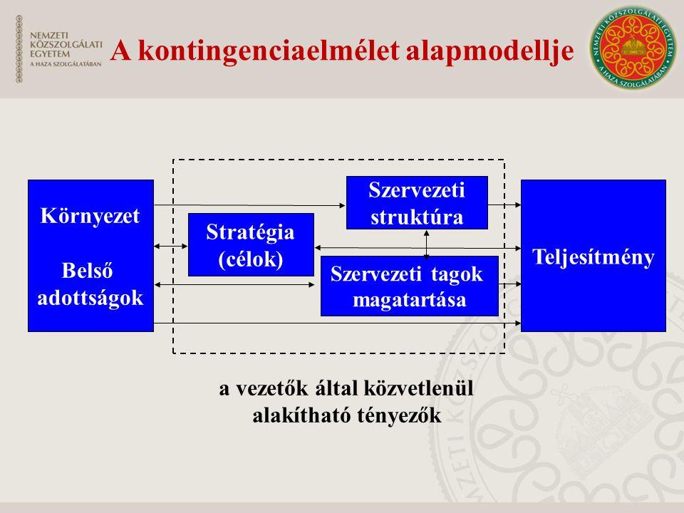 A kontingenciaelmélet alapmodellje Környezet Belső adottságok Stratégia (célok) Teljesítmény Szervezeti struktúra Szervezeti tagok magatartása a vezetők által közvetlenül alakítható tényezők