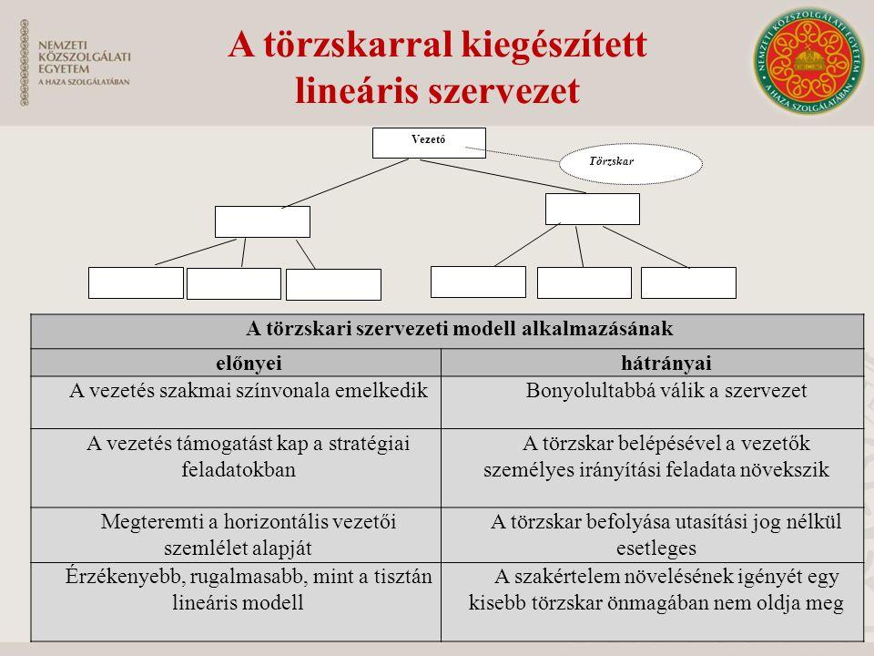 A törzskarral kiegészített lineáris szervezet Vezető Törzskar A törzskari szervezeti modell alkalmazásának előnyeihátrányai A vezetés szakmai színvona