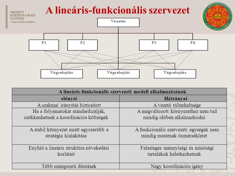A lineáris-funkcionális szervezet A lineáris-funkcionális szervezeti modell alkalmazásának előnyeiHátrányai A szakmai irányítás biztosítottA vezető túlterheltsége Ha a folyamatokat standardizálják, csökkenhetnek a koordinációs költségek A megváltozott környezethez nem tud mindig időben alkalmazkodni A stabil környezet miatt egyszerűbb a stratégia kialakítása A funkcionális szervezeti egységek nem mindig mutatnak önmérsékletet Enyhíti a lineáris struktúra növekedési korlátait Felesleges mennyiségi és minőségi tartalékok keletkezhetnek Több szempontú döntésekNagy koordinációs igény