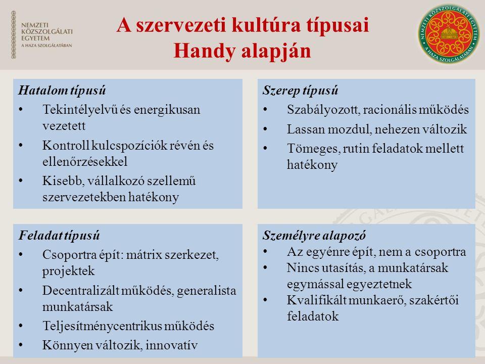 A szervezeti kultúra típusai Handy alapján Hatalom típusú Tekintélyelvű és energikusan vezetett Kontroll kulcspozíciók révén és ellenőrzésekkel Kisebb