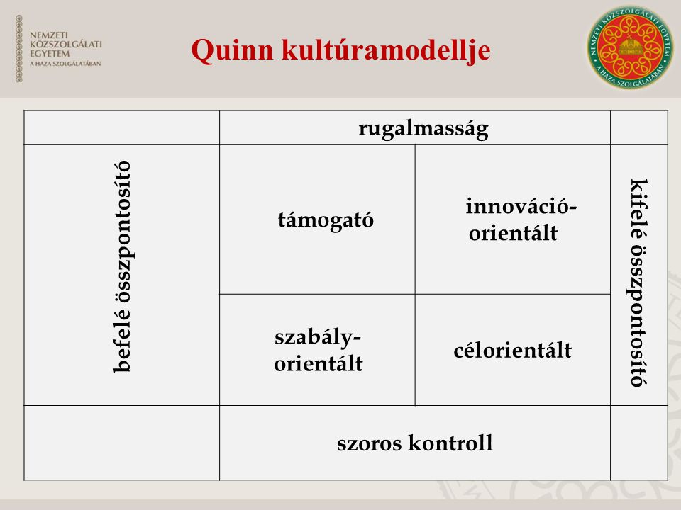 Quinn kultúramodellje rugalmasság befelé összpontosító támogató innováció- orientált kifelé összpontosító szabály- orientált célorientált szoros kontroll