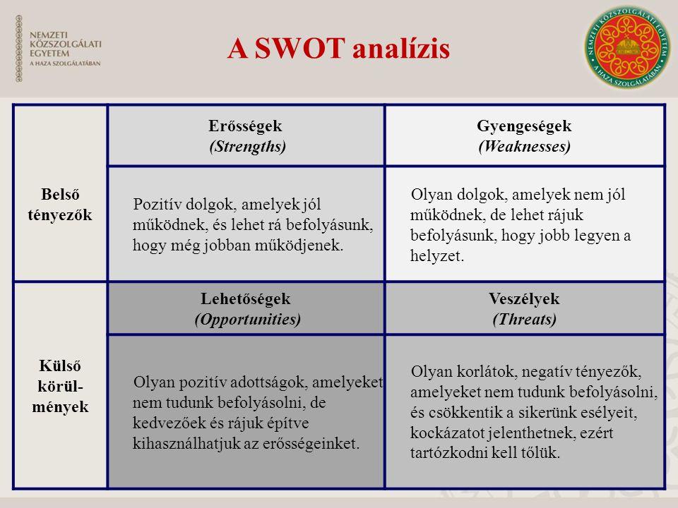 A SWOT analízis Belső tényezők Erősségek (Strengths) Gyengeségek (Weaknesses) Pozitív dolgok, amelyek jól működnek, és lehet rá befolyásunk, hogy még jobban működjenek.