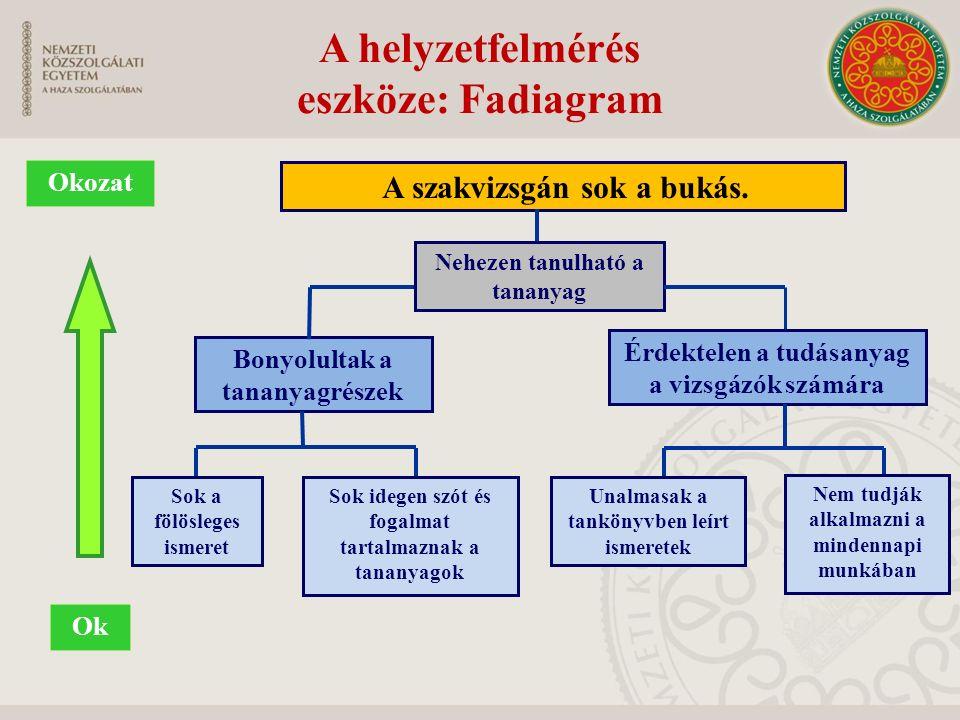 A helyzetfelmérés eszköze: Fadiagram Ok Okozat A szakvizsgán sok a bukás. Bonyolultak a tananyagrészek Érdektelen a tudásanyag a vizsgázók számára Sok