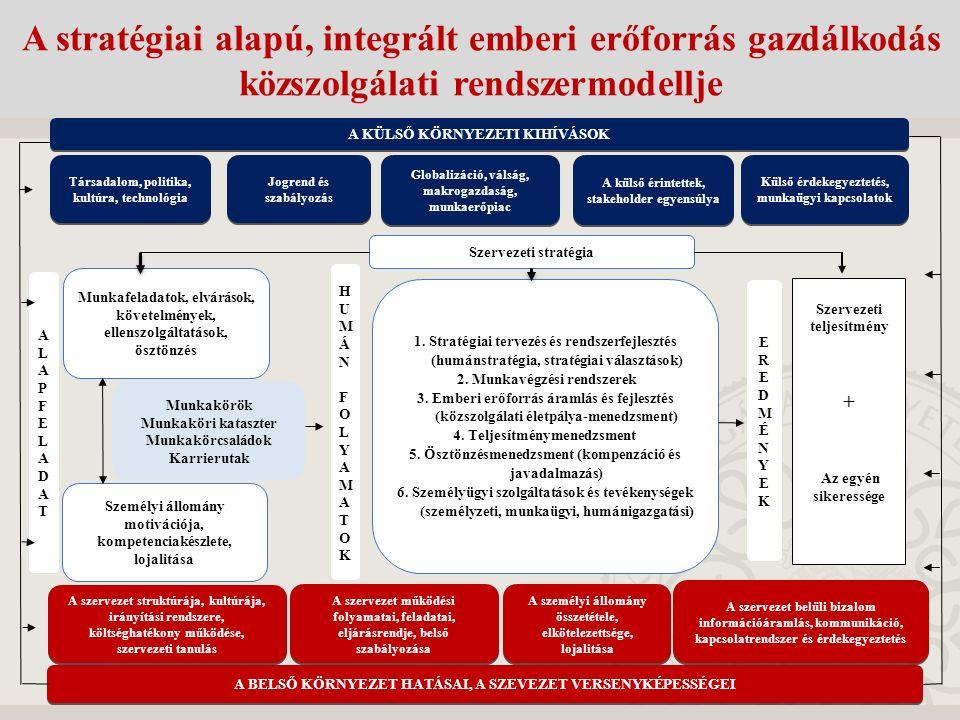 A KÜLSŐ KÖRNYEZETI KIHÍVÁSOK Társadalom, politika, kultúra, technológia Jogrend és szabályozás Globalizáció, válság, makrogazdaság, munkaerőpiac A külső érintettek, stakeholder egyensúlya Külső érdekegyeztetés, munkaügyi kapcsolatok A BELSŐ KÖRNYEZET HATÁSAI, A SZEVEZET VERSENYKÉPESSÉGEI A szervezet struktúrája, kultúrája, irányítási rendszere, költséghatékony működése, szervezeti tanulás A szervezet működési folyamatai, feladatai, eljárásrendje, belső szabályozása A személyi állomány összetétele, elkötelezettsége, lojalitása A szervezet belüli bizalom információáramlás, kommunikáció, kapcsolatrendszer és érdekegyeztetés Munkafeladatok, elvárások, követelmények, ellenszolgáltatások, ösztönzés Személyi állomány motivációja, kompetenciakészlete, lojalitása Munkakörök Munkaköri kataszter Munkakörcsaládok Karrierutak ALAPFELADATALAPFELADAT HUMÁN FOLYAMATOKHUMÁN FOLYAMATOK EREDMÉNYEKEREDMÉNYEK Szervezeti stratégia 1.