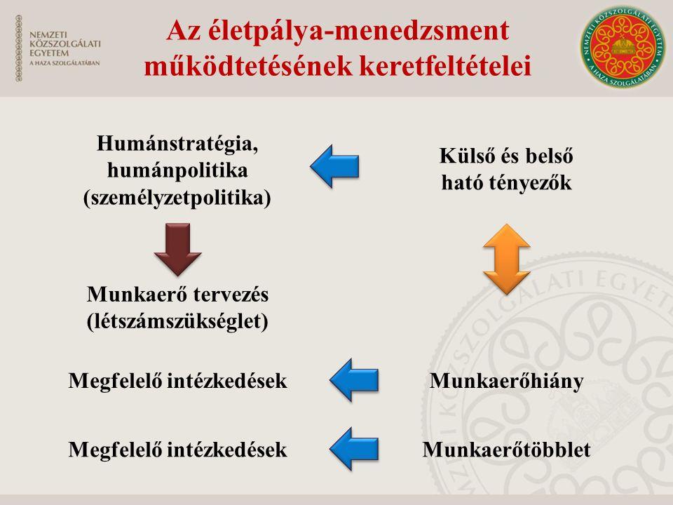 Az életpálya-menedzsment működtetésének keretfeltételei Humánstratégia, humánpolitika (személyzetpolitika) Munkaerő tervezés (létszámszükséglet) Külső és belső ható tényezők Munkaerőhiány Munkaerőtöbblet Megfelelő intézkedések