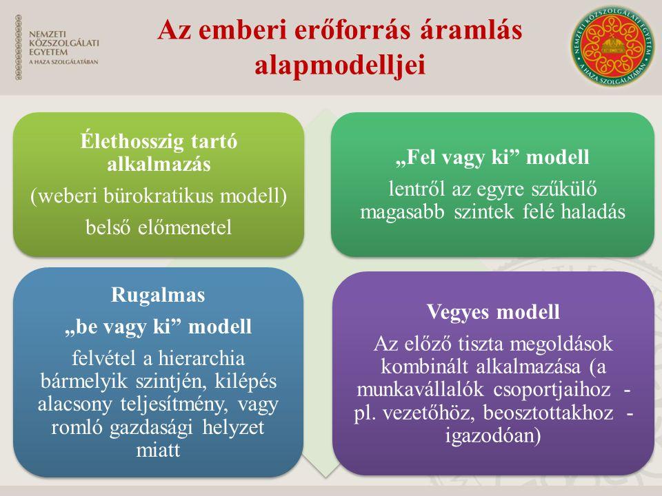 """Élethosszig tartó alkalmazás (weberi bürokratikus modell) belső előmenetel """"Fel vagy ki"""" modell lentről az egyre szűkülő magasabb szintek felé haladás"""