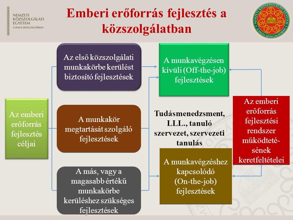 Emberi erőforrás fejlesztés a közszolgálatban Az emberi erőforrás fejlesztés céljai Az első közszolgálati munkakörbe kerülést biztosító fejlesztések A munkakör megtartását szolgáló fejlesztések A más, vagy a magasabb értékű munkakörbe kerüléshez szükséges fejlesztések A munkavégzésen kívüli (Off-the-job) fejlesztések A munkavégzéshez kapcsolódó (On-the-job) fejlesztések A munkavégzéshez kapcsolódó (On-the-job) fejlesztések Tudásmenedzsment, LLL., tanuló szervezet, szervezeti tanulás Az emberi erőforrás fejlesztési rendszer működteté- sének keretfeltételei