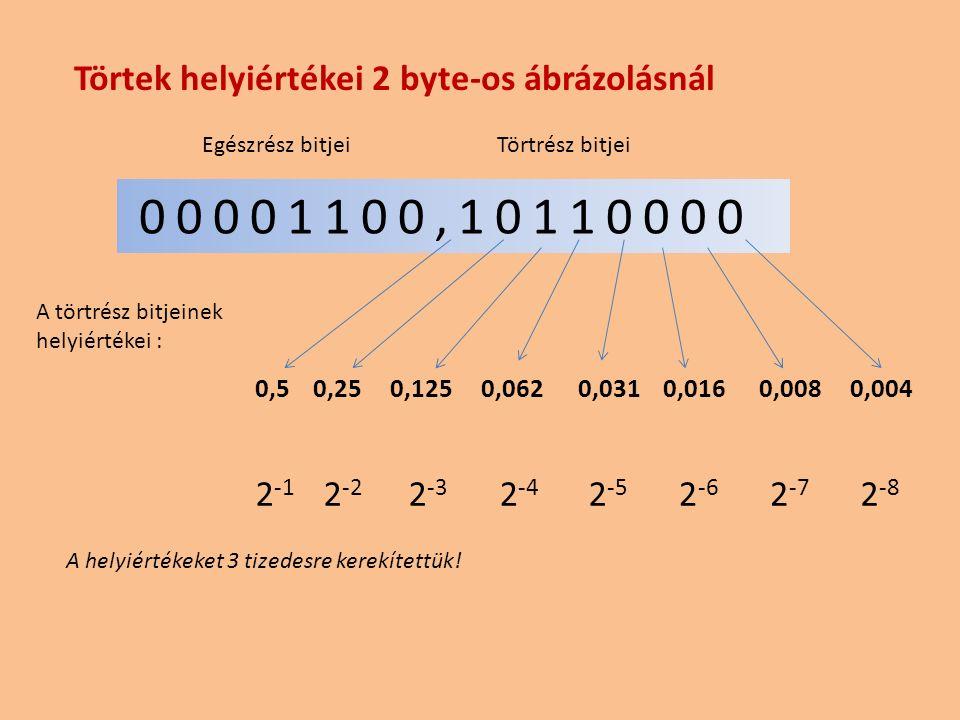 00001100,10110000 Egészrész bitjei A törtrész bitjeinek helyiértékei : 0,5 0,25 0,125 0,062 0,031 0,016 0,008 0,004 2 -1 2 -2 2 -3 2 -4 2 -5 2 -6 2 -7