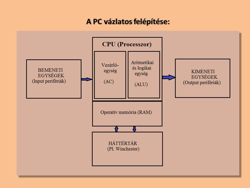 A PC vázlatos felépítése:A PC vázlatos felépítése: