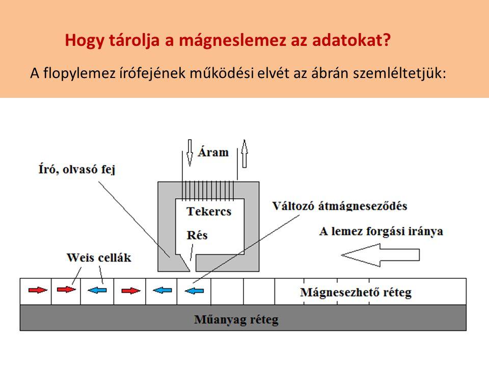 Hogy tárolja a mágneslemez az adatokat? A flopylemez írófejének működési elvét az ábrán szemléltetjük: