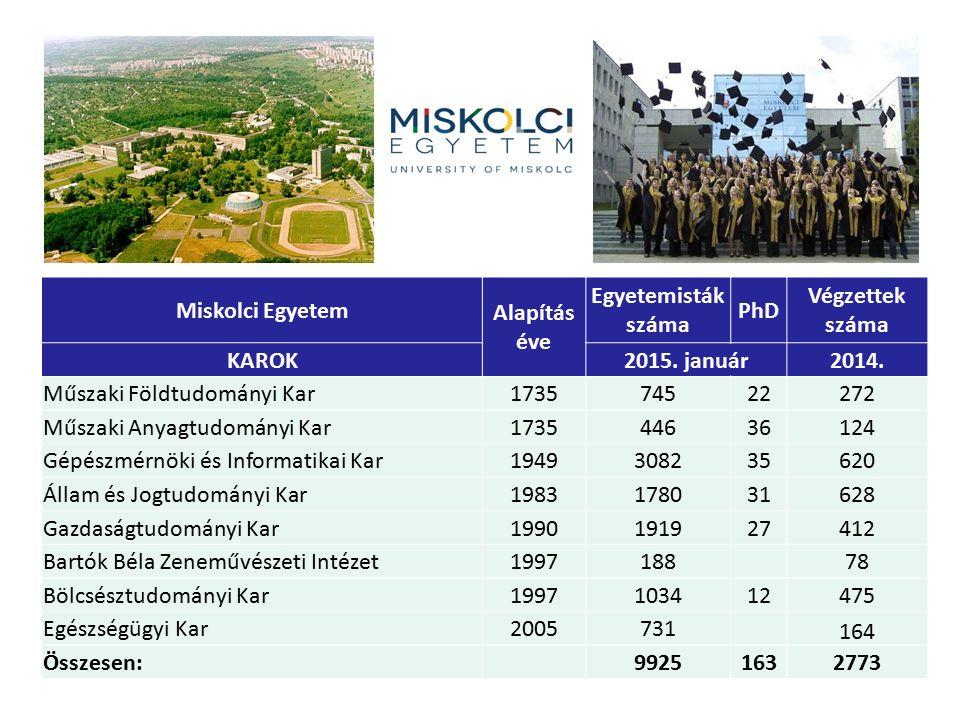 Miskolci Egyetem Alapítás éve Egyetemisták száma PhD Végzettek száma KAROK2015. január2014. Műszaki Földtudományi Kar173574522272 Műszaki Anyagtudomán