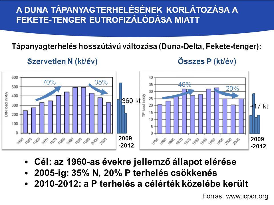 Szervetlen N (kt/év)Összes P (kt/év) 70%35% 40% 20% Tápanyagterhelés hosszútávú változása (Duna-Delta, Fekete-tenger): Cél: az 1960-as évekre jellemző állapot elérése 2005-ig: 35% N, 20% P terhelés csökkenés 2010-2012: a P terhelés a célérték közelébe került 2009 -2012 ≈17 kt 2009 -2012 ≈360 kt A DUNA TÁPANYAGTERHELÉSÉNEK KORLÁTOZÁSA A FEKETE-TENGER EUTROFIZÁLÓDÁSA MIATT Forrás: www.icpdr.org